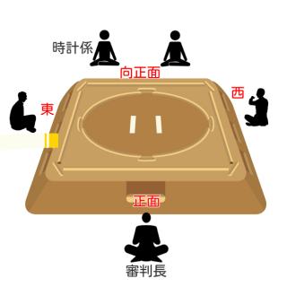 相撲の審判の人数や配置は?それぞれの役割から審判部の雑学まで